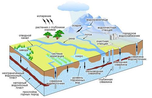 Схема включения системы ирригаци в водоснобжение региона