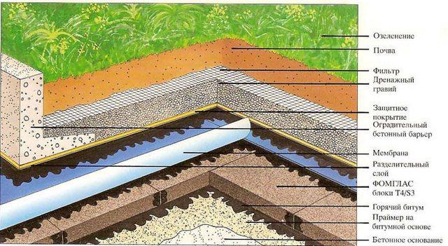 Как сделать капалу из крыши